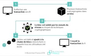 blockchain bitcoin minage cryptomonnaie